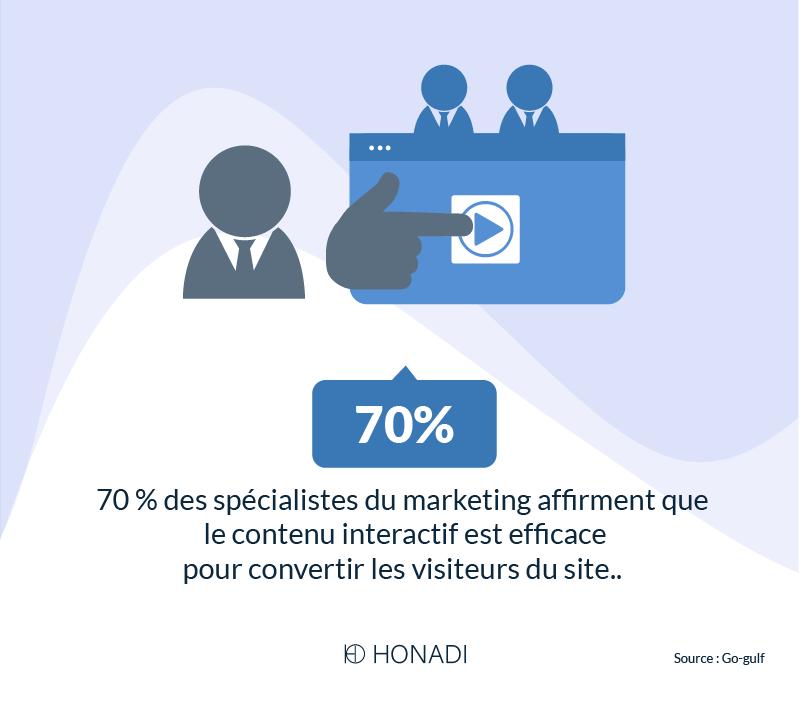 70_ des spécialistes du marketing affirment que le contenu interactif est efficace pour convertir