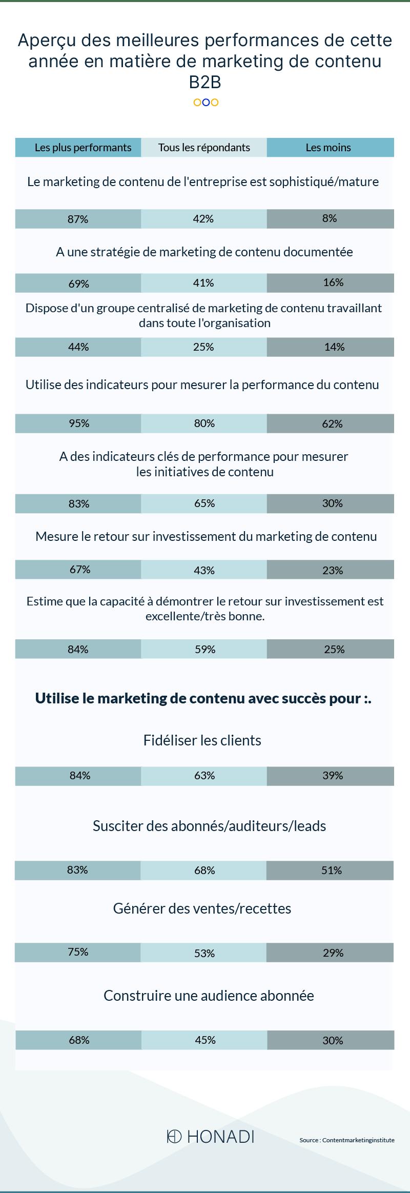 Aperçu des meilleures performances de cette année en matière de marketing de contenu B2B