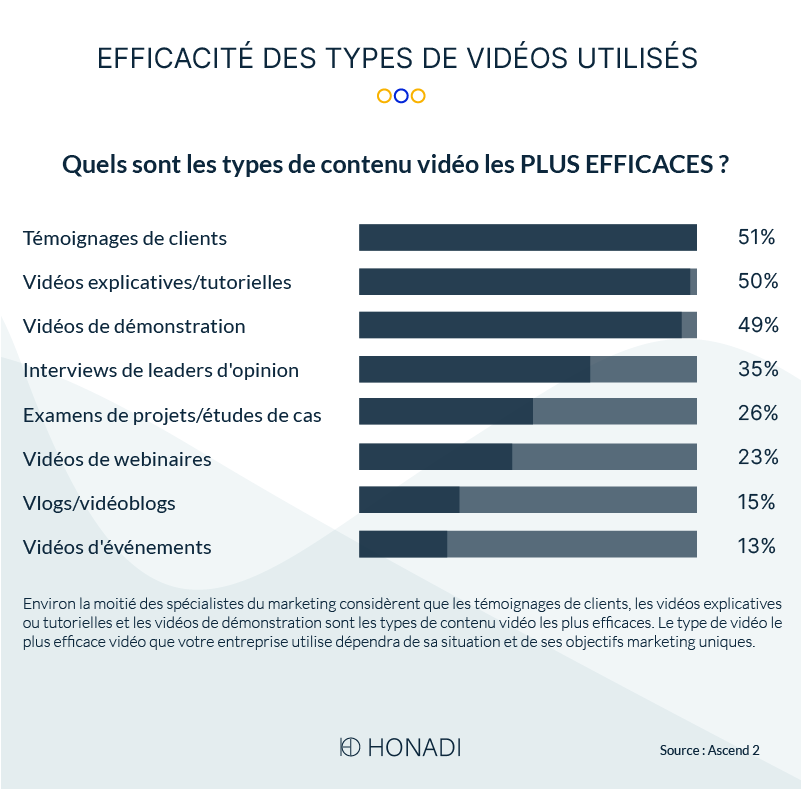 Efficacité des types de vidéos utilisés