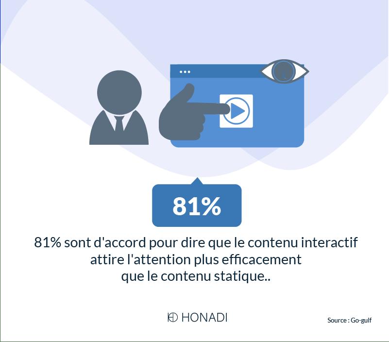 Le contenu interactif attirer l_attention plus efficacement que le contenu statique