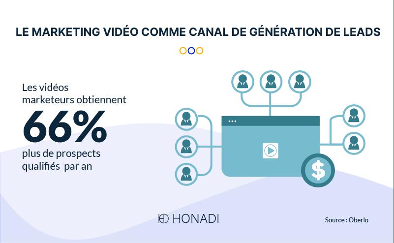 Le marketing vidéo comme canal de génération de leads