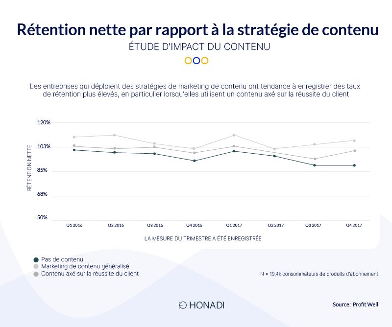 Rétention nette par rapport à la stratégie de contenu