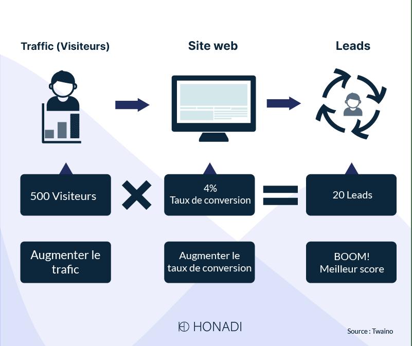 Traffic -Site web - leads