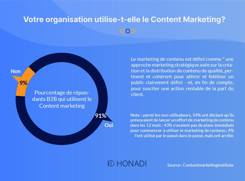 Votre organisation utilise-t-elle le Content Marketing-