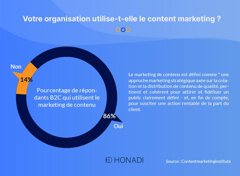 Votre organisation utilise-t-elle le content marketing -